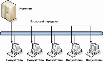 Рисунок 1.2 – Передача трафика по технологии IP – Broadcast.