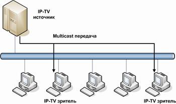Рисунок 1.3 - Передача трафика по технологии IP – Multicast.