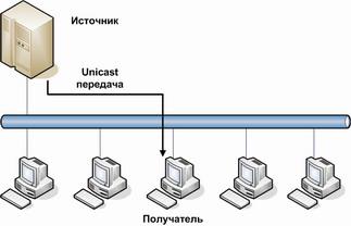Рисунок 1.1 – Передача трафика по технологии IP – Unicast.